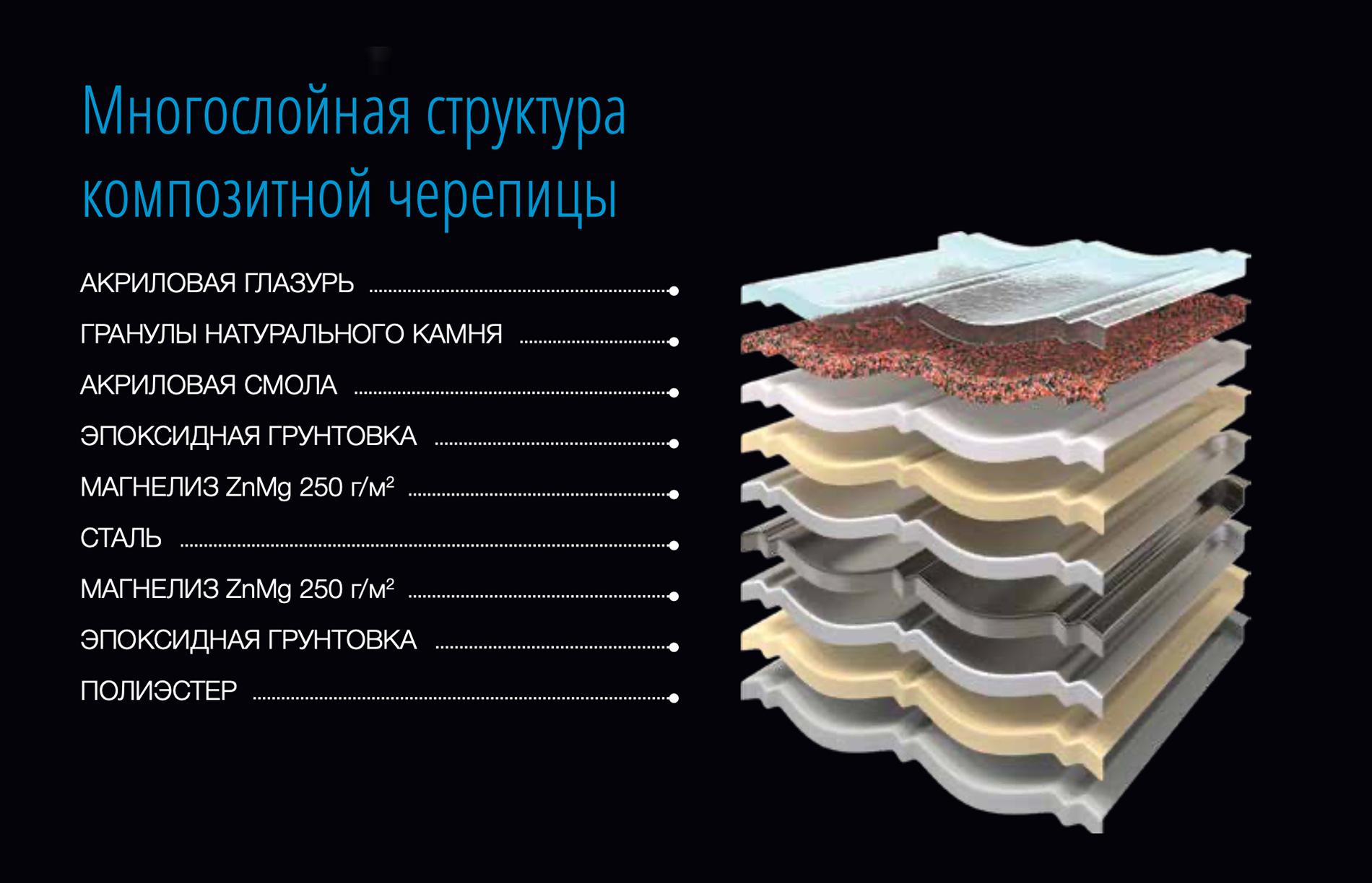 Структура композитной черепицы AeroDek